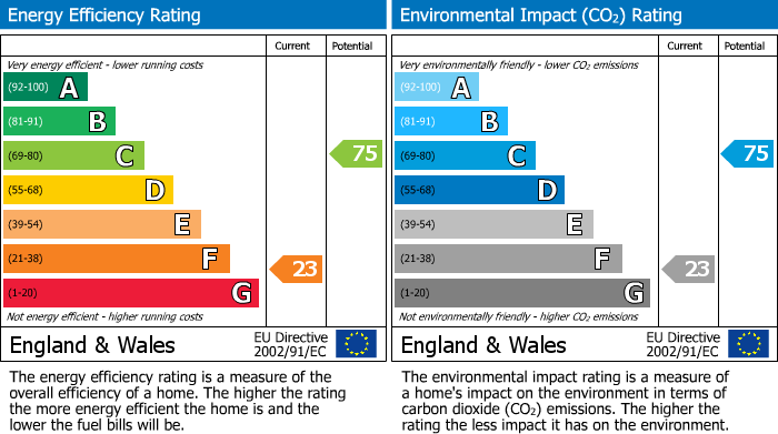 EPC Graph for 3 Thorndale Croft, Wetwang, Driffield, YO25 9XZ